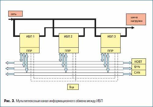 Мультиплексный канал информационного обмена между ИБП