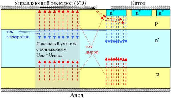 Четырехслойная структура с элементом самозащиты от пробоя при перенапряжении