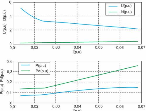 Внешняя, электромагнитная и энергетическая характеристики импульсного инверсного повышающего регулятора напряжения для γ = 0,8