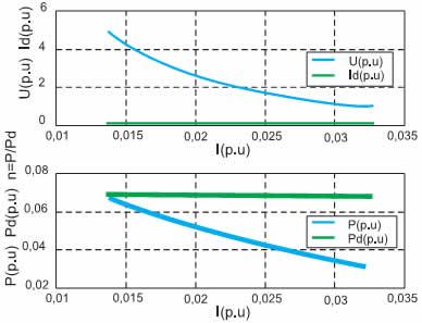 Внешняя, электромагнитная и энергетическая характеристики импульсного инверсного повышающего регулятора напряжения