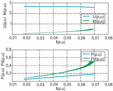 Внешняя, электромагнитная и энергетическая характеристики импульсного инверсного повышающего регулятора в режиме стабилизатора напряжения