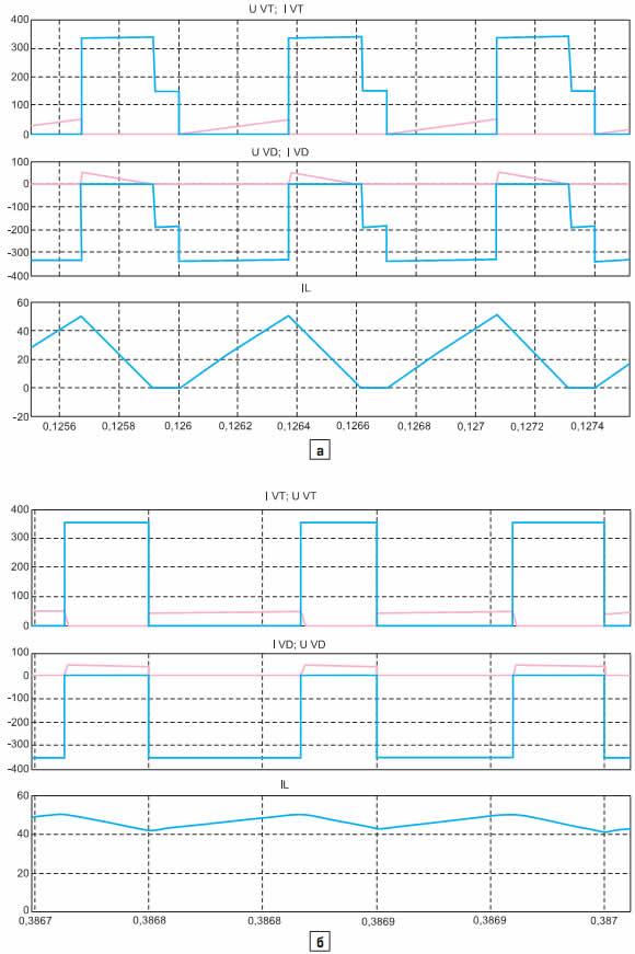Электромагнитные процессы импульсного инверсного повышающего регулятора в различных режимах работы: а) прерывистом; б) непрерывном