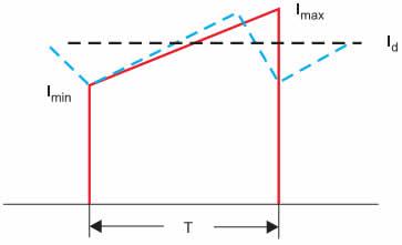 Форма реального и расчетного тока дросселя
