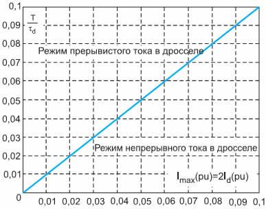Зависимость параметров регулятора в граничном режиме