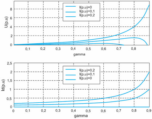 Регулировочные характеристики импульсного инверсного повышающего регулятора напряжения