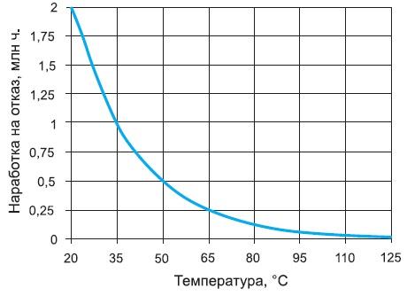 График зависимости наработки наотказ оттемпературы