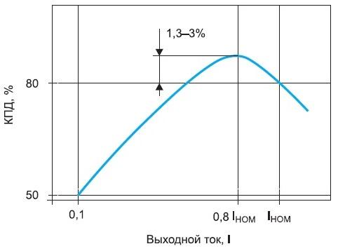 Зависимость КПД отвыходного тока