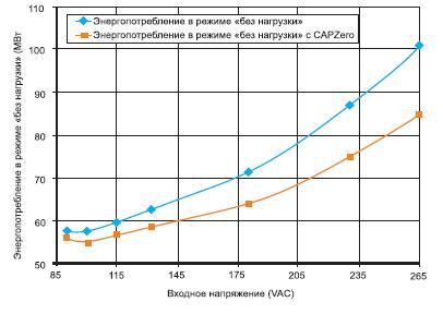 Характеристики DER-243 с и без CAPZero
