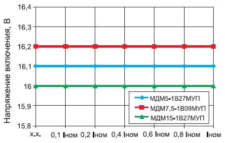 Зависимость напряжения включения оттока нагрузки длямодулей МДМ-П