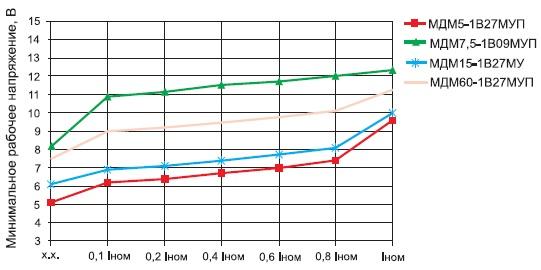 Зависимость минимального рабочего напряжения оттока нагрузки длямодулей МДМ-П