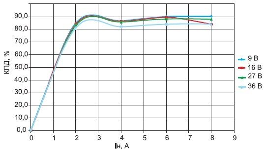 График зависимости КПД отвходного напряжения