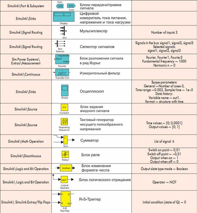 Библиотеки, названия, пиктограммы и параметры блоков