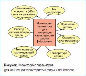Мониторинг параметров для концепции характеристик фирмы Inductoheat