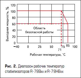 Диапазон рабочих температур стабилизаторов R-78Bxx и R-78HBxx