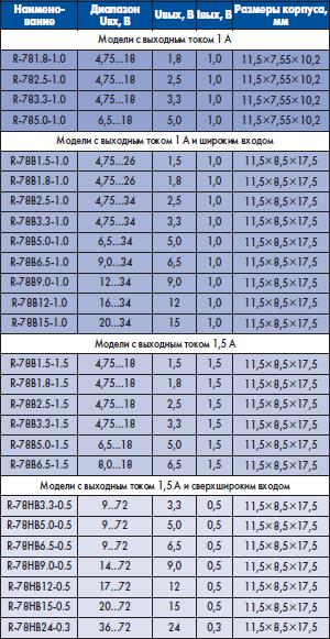Параметры новых импульсных стабилизаторов R-78xx-1.0, R-78Bxx и R-78HBxx в корпусах типа SIP3