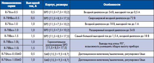 Сравнение стабилизаторов линейки R-78xx