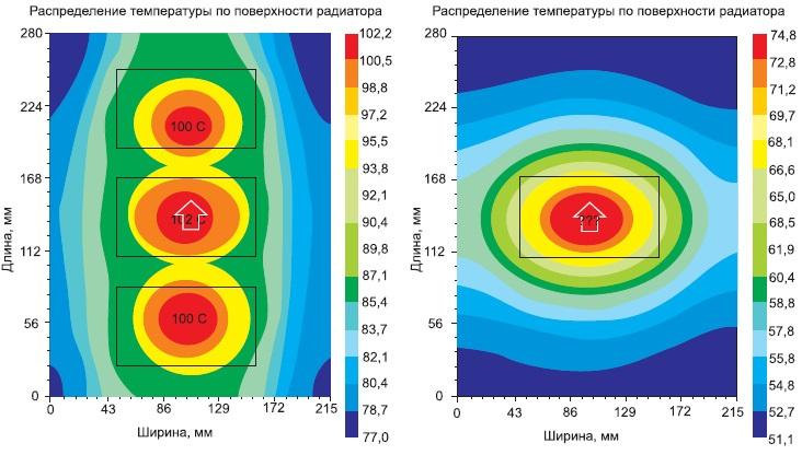 Результаты теплового моделирования приустановке одного и трех модулей
