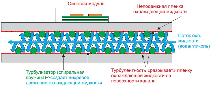 Спиральная пружина-турбулизатор(патент SEMIKRON)