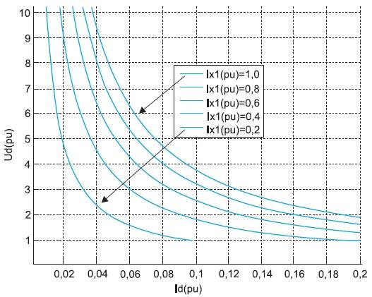 Внешние(нагрузочные) характеристики АВ_1 соскользящим токовым алгоритмом управления