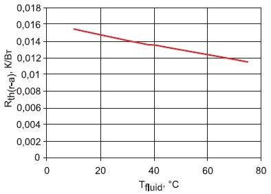 Зависимость теплового сопротивления оттемпературы входящей жидкости