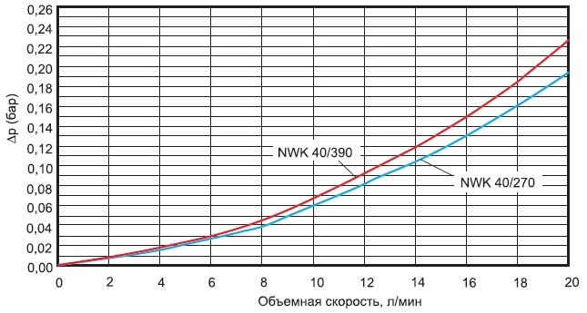 Перепад давления нарадиаторе NWK 40(модуль SKiiP 3) взависимости отобъемного расхода жидкости(смесь 50:50%, диагонально-оппозитное расположение входного ивыходного штуцера, Ta=+55°C)