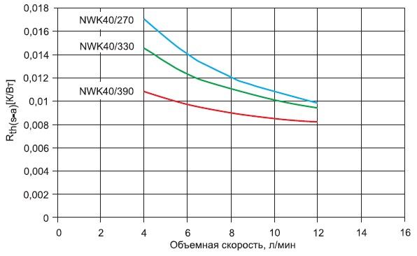 Тепловое сопротивление в зависимости отобъемного расхода жидкости радиатора NWK 40
