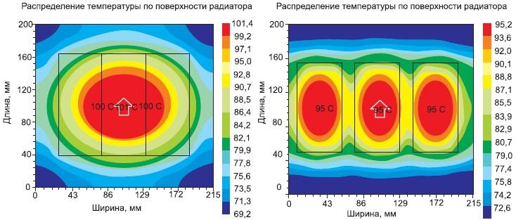 Улучшение распределения тепла приувеличении расстояния между модулями 3-фазного инвертора