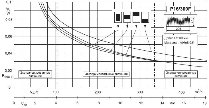 Тепловое сопротивление радиатора Р16/300 взависимости отинтенсивности охлаждения приразличном положении силового модуля
