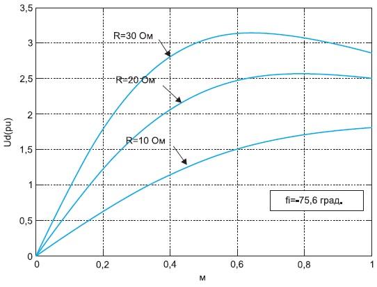 Рис. 5. Регулировочные характеристики АВ_1 принезависимом алгоритме управления