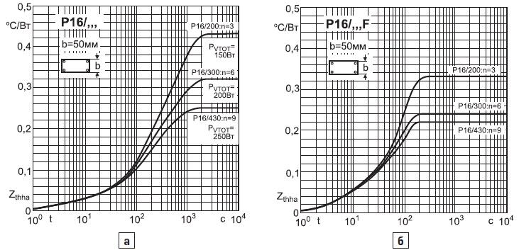 Характеристика теплового импеданса Zth(s-a)(t) приразличной длине профиляР16 иразном количестве источников тепла