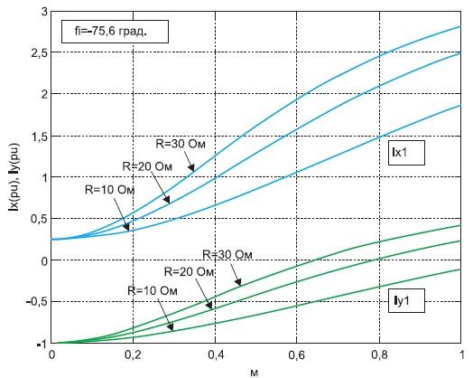 Электромагнитные характеристики АВ_1 принезависимом алгоритме управления