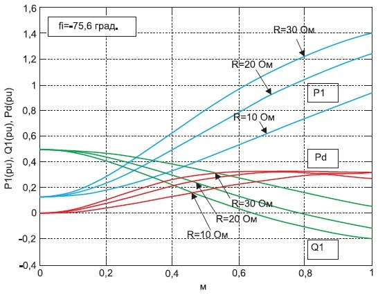 Энергетические характеристики АВ_1 принезависимом алгоритме управления