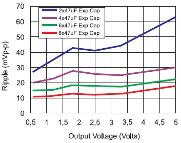 Графики зависимости пульсаций выходного напряжения отемкости дополнительного внешнего конденсатора