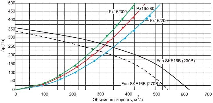Характеристические кривые вентилятора SKF16B ипрофиляР16различной длины