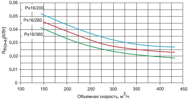 Характеристическая кривая профиля Р16 взависимости отинтенсивности охлаждения