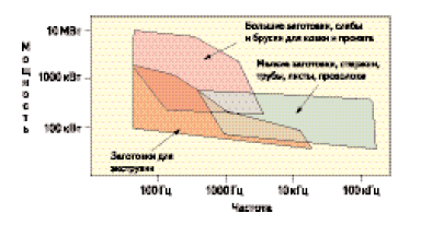 Диаграмма «мощность — частота» для типичных технологий индукционного нагрева