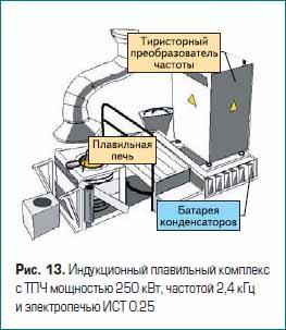 Индукционный плавильный комплекс с тиристорным преобразователем частоты мощностью 250 кВт, частотой 2,4 кГц и электропечью ИСТ 0.25