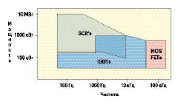 Рекомендации по выбору типа полупроводникового прибора современных источников для индукционного нагрева