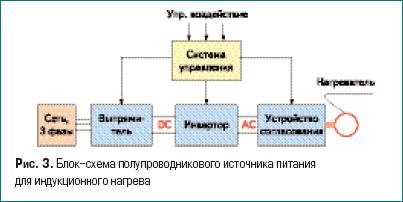 Блок-схема полупроводникового источника питания для индукционного нагрева
