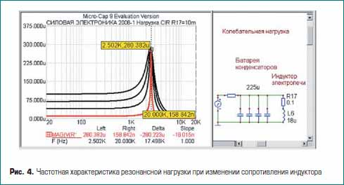 Частотная характеристика резонансной нагрузки при изменении сопротивления индуктора