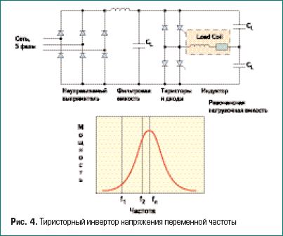 Тиристорный инвертор напряжения переменной частоты