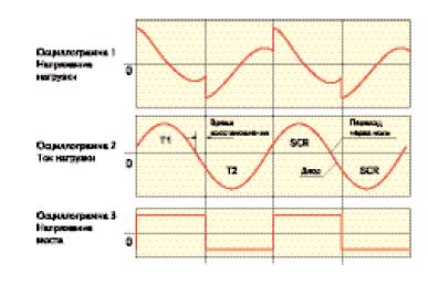 Осциллограммы напряжений и токов инвертора напряжения на частотах ниже резонансной