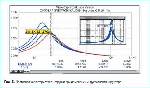 Частотная характеристика нагрузки при изменении индуктивности индуктора