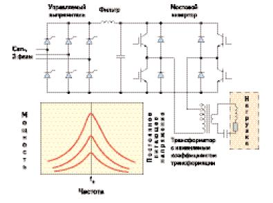 Источник питания на базе транзисторного инвертора напряжения