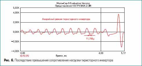 Последствие превышения сопротивления нагрузки тиристорного инвертора