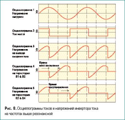 Осциллограммы токов и напряжений инвертора тока на частотах выше резонансной