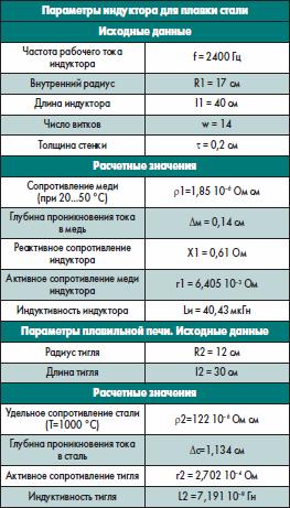 Результаты расчетов индукторов для плавки стали в печи ИСТ 0.25