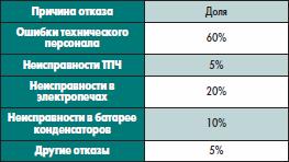Статистика причин отказов плавильных установок ТВЧ, находящихся в промышленной зксплуатации