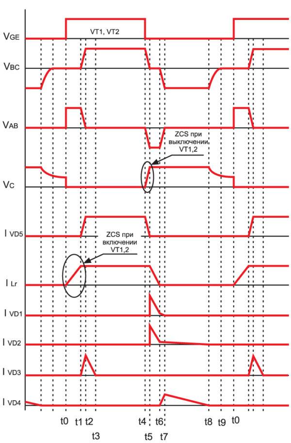 Диаграммы токов и напряжений ОПМК с ФЦ на первичной стороне силового трансформатора и «мягкой» коммутацией