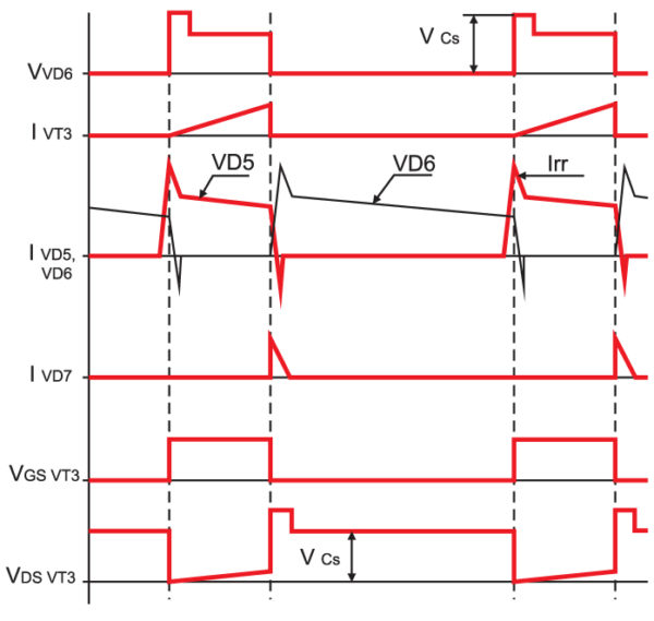 Диаграммы токов и напряжений ОПМК с активной ФЦ на вторичной стороне силового трансформатора